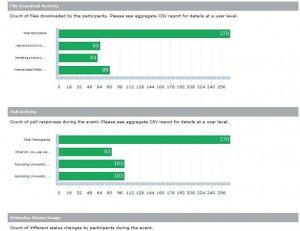 Lead behavior tracking