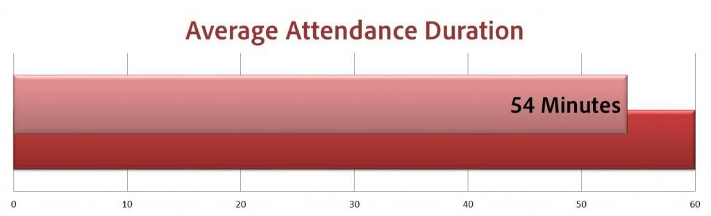 Avg Attendance Duration