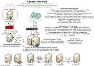 Connect_FMG_Flow