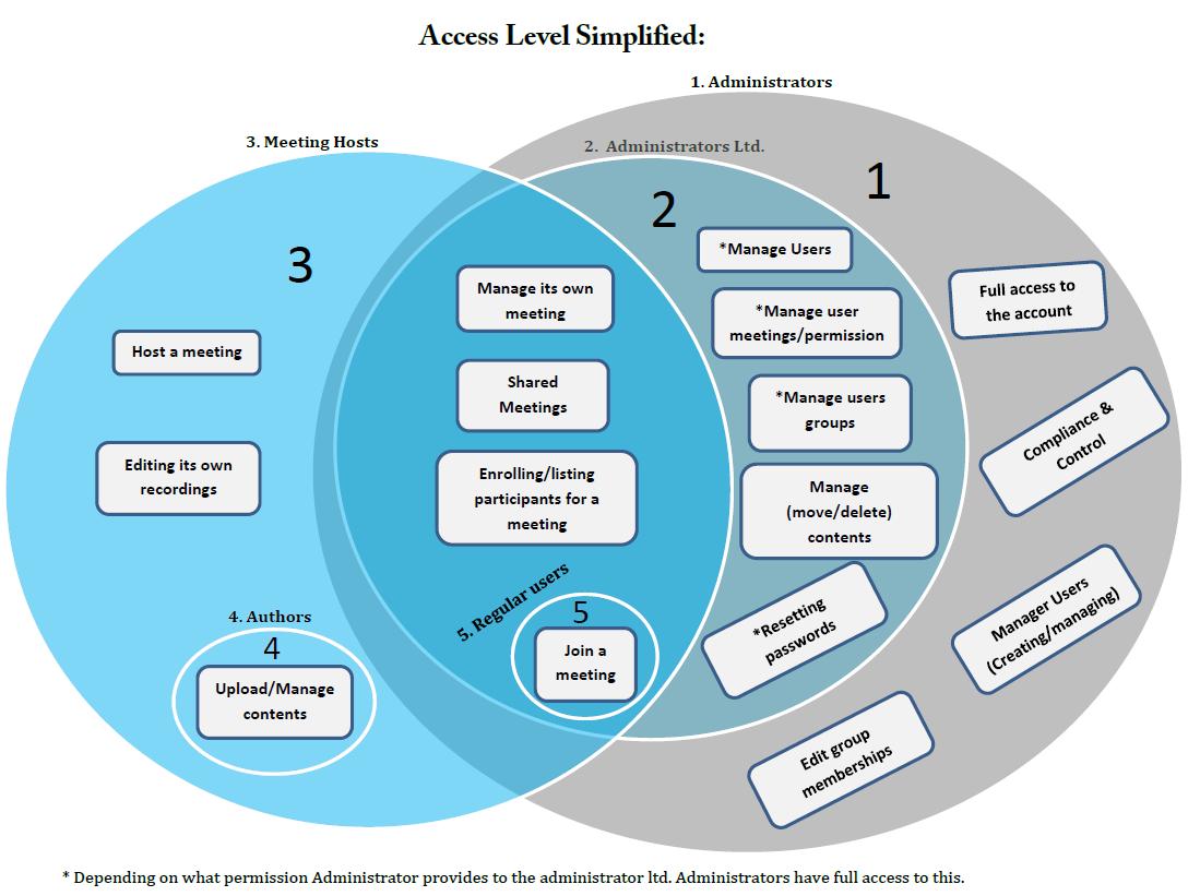 Access level3